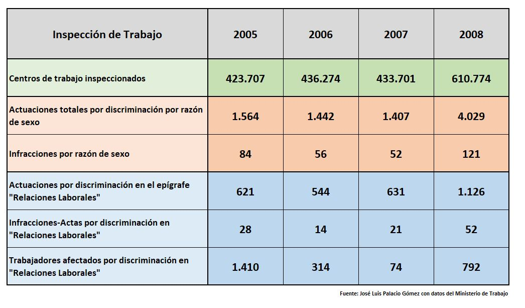 discriminacion-salarial-real-1-2005-2008