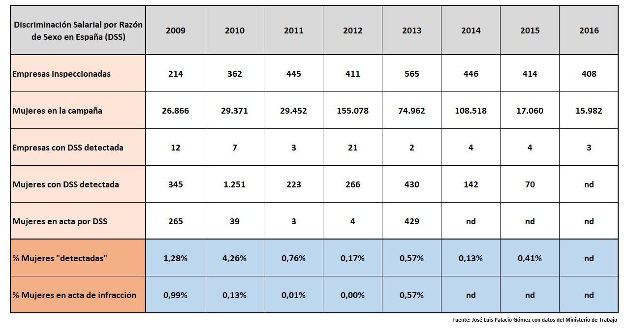 discriminacion-salarial-real-2009-2016.j