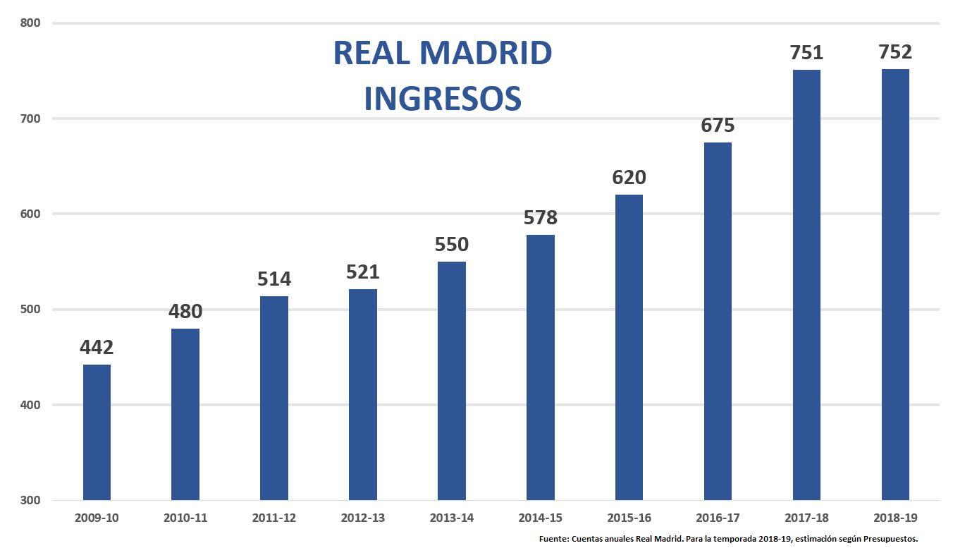 real-madrid-cuentas-1-ingresos.jpg