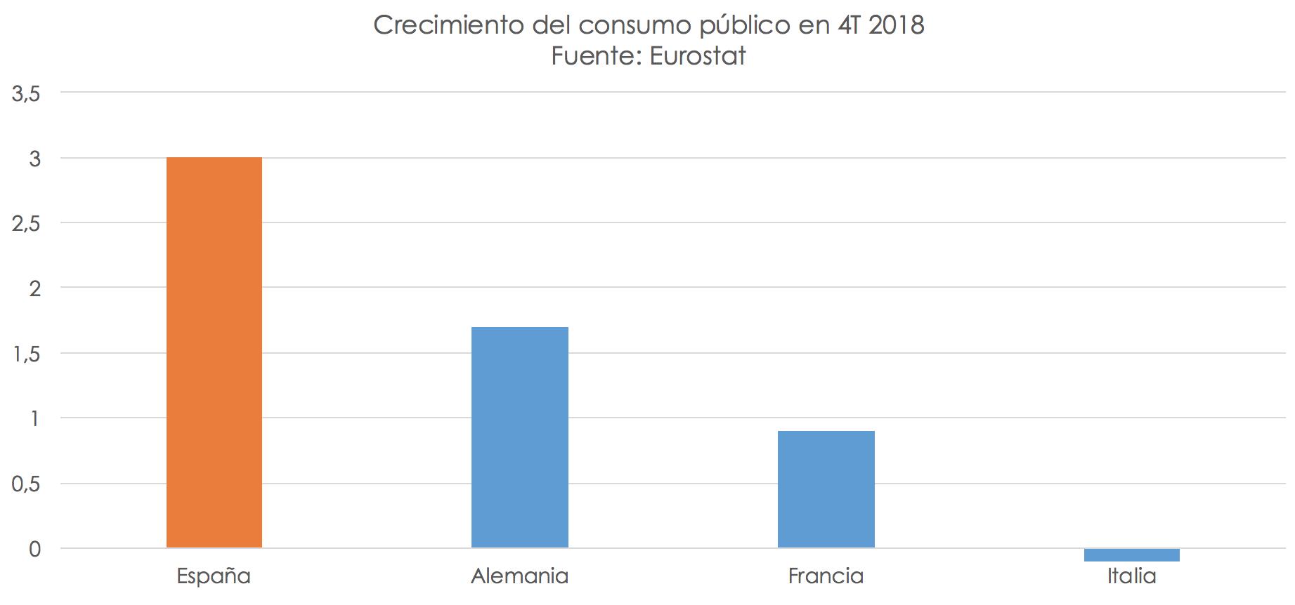 3-crecimiento-gasto-publico-eurozona.png