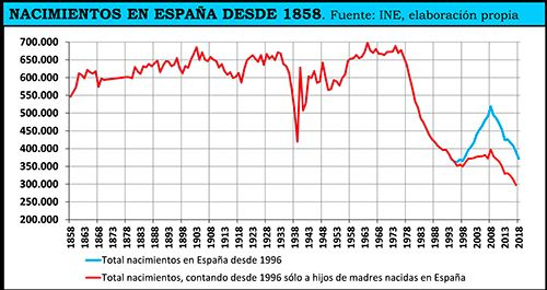 graficonacimientoespana-2c329ca5.jpeg