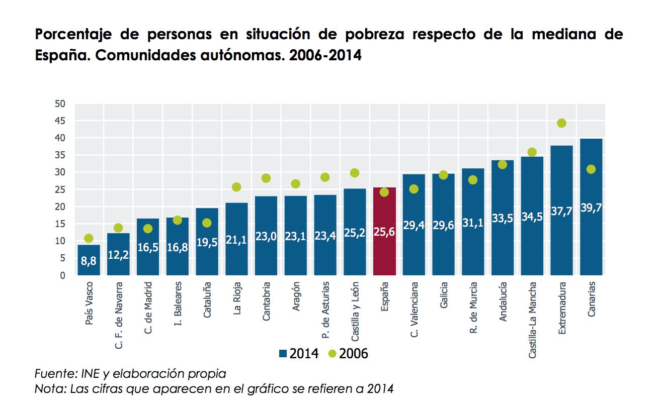 1-tasa-pobreza-relativa-ccaa.png