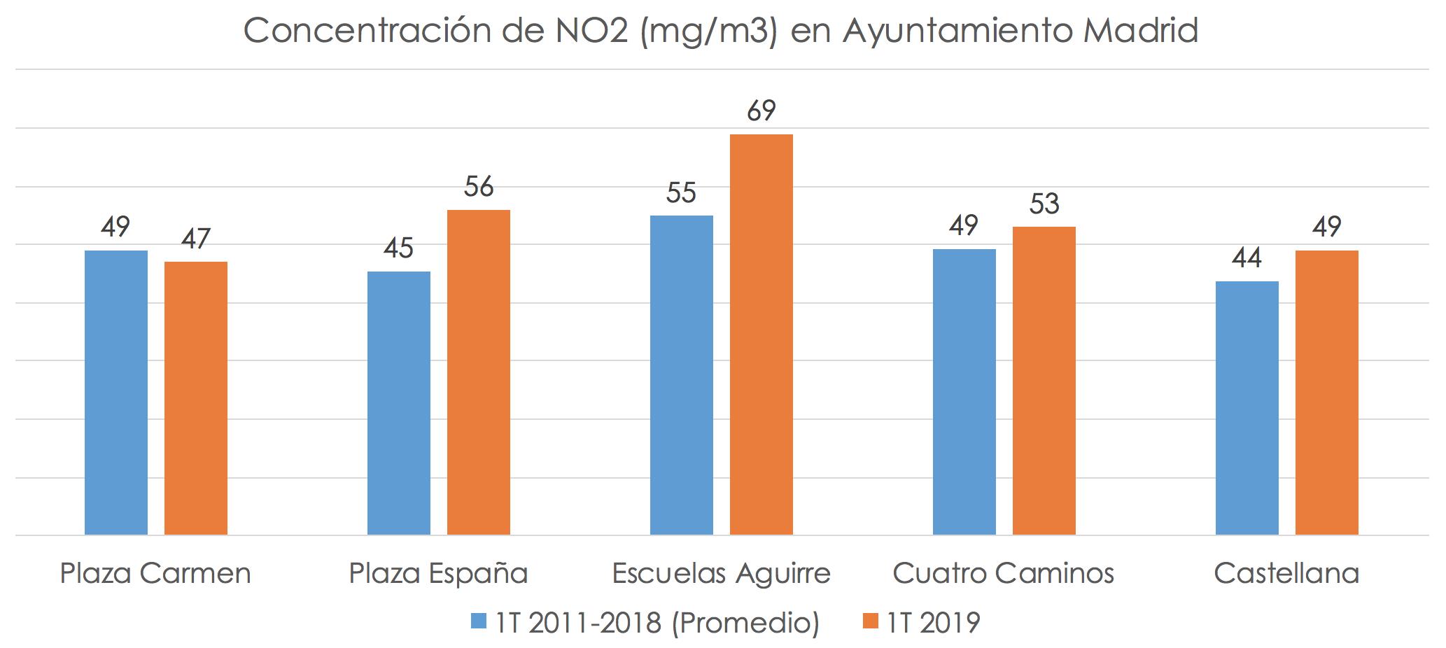 contaminacion-madrid-central.png