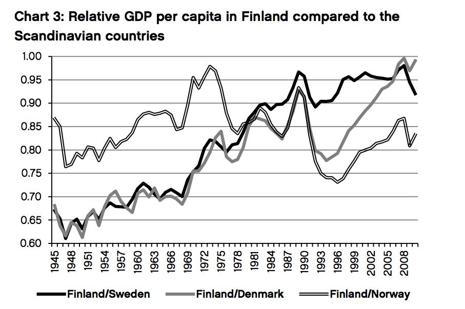 2-riqueza-finlandia-vs-paises-nordicos.p