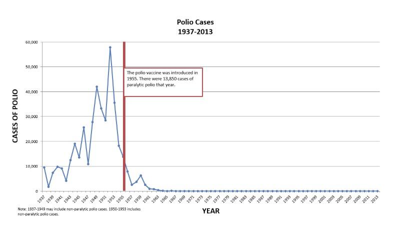 grafico-polio-antivacunas.jpg
