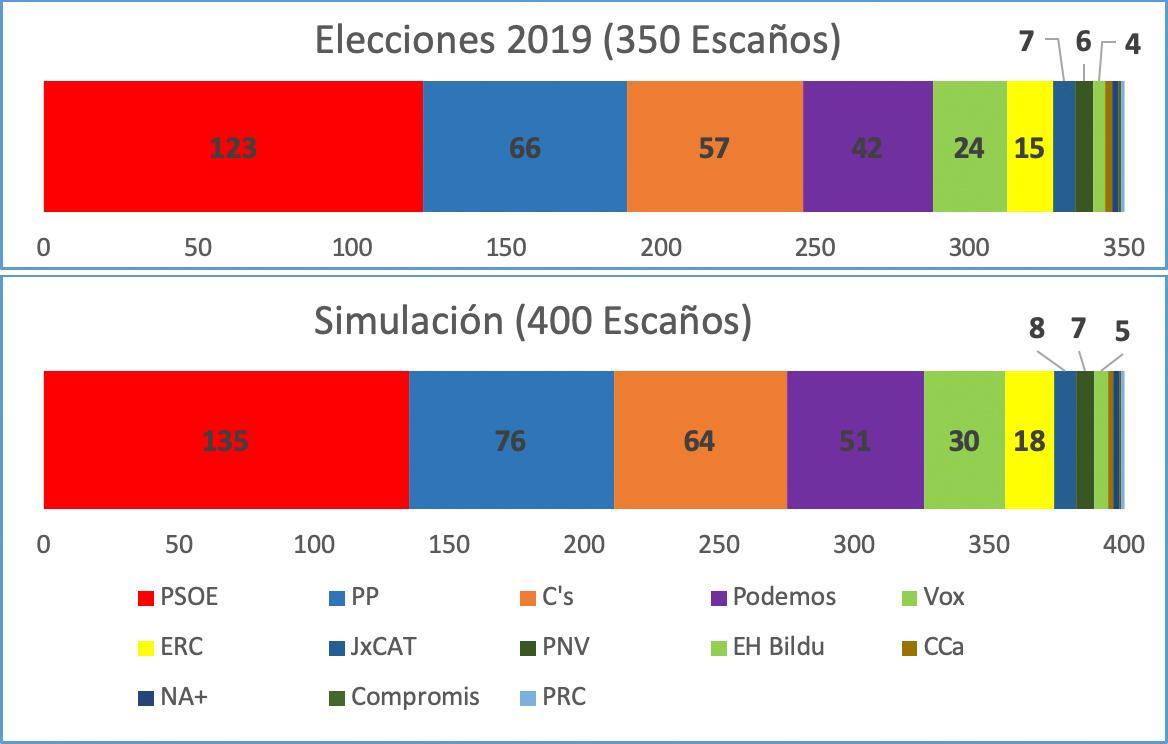 simulacion-escanos-elecciones-2019-03052