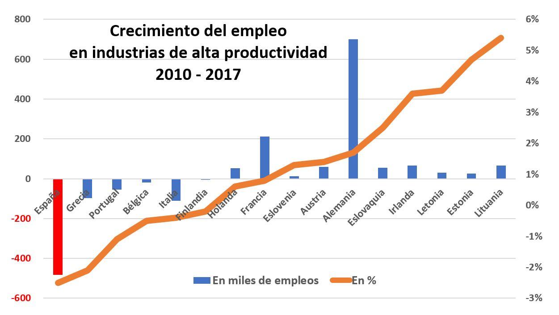 ocde-productividad-grafico-barras.jpg