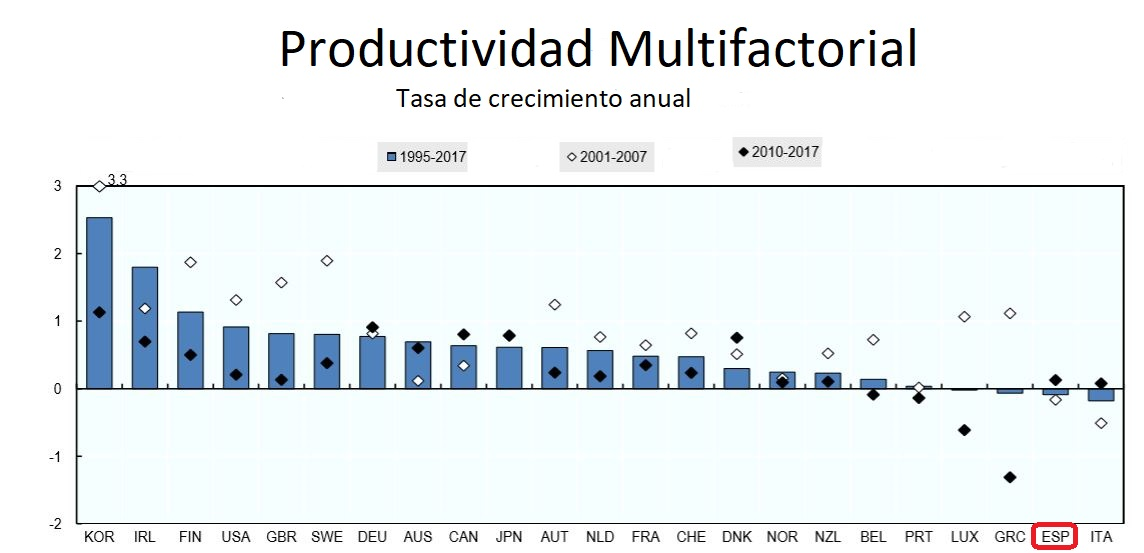 ocde-productividad-grafico-original-doc-