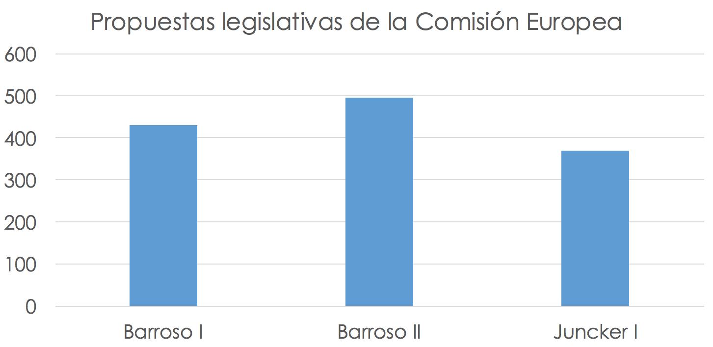 regulaciones-barroso-juncker-comision-eu