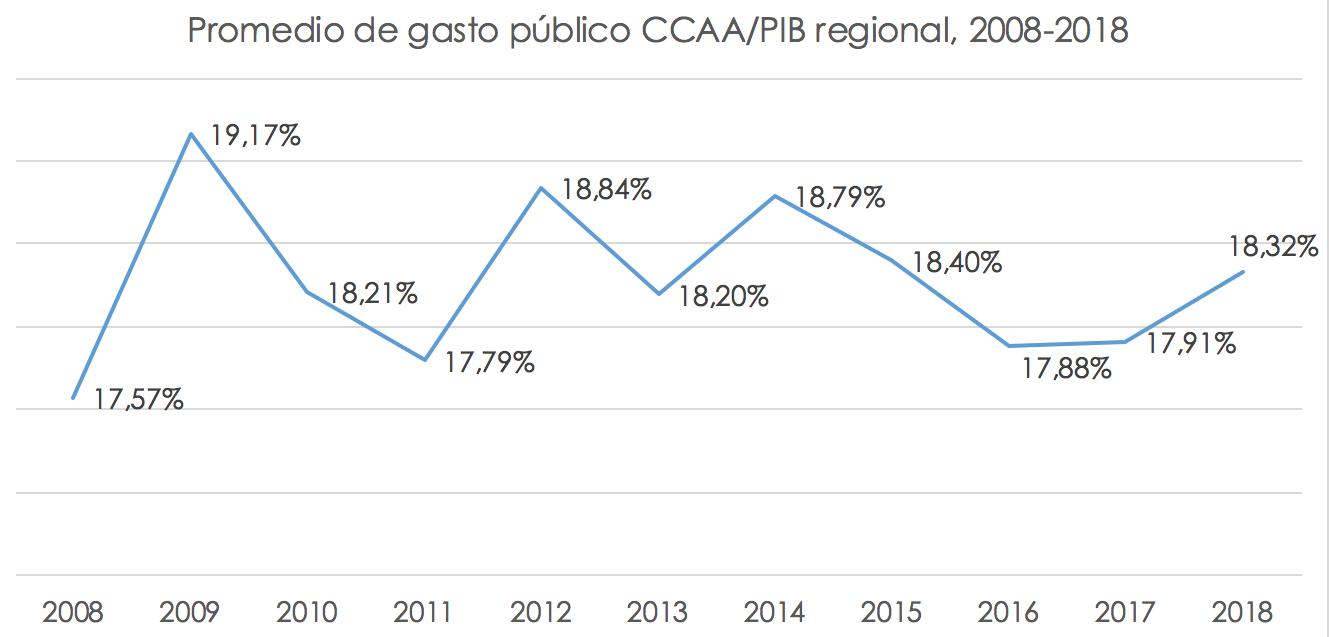 aumento-gasto-publico-ccaa.png