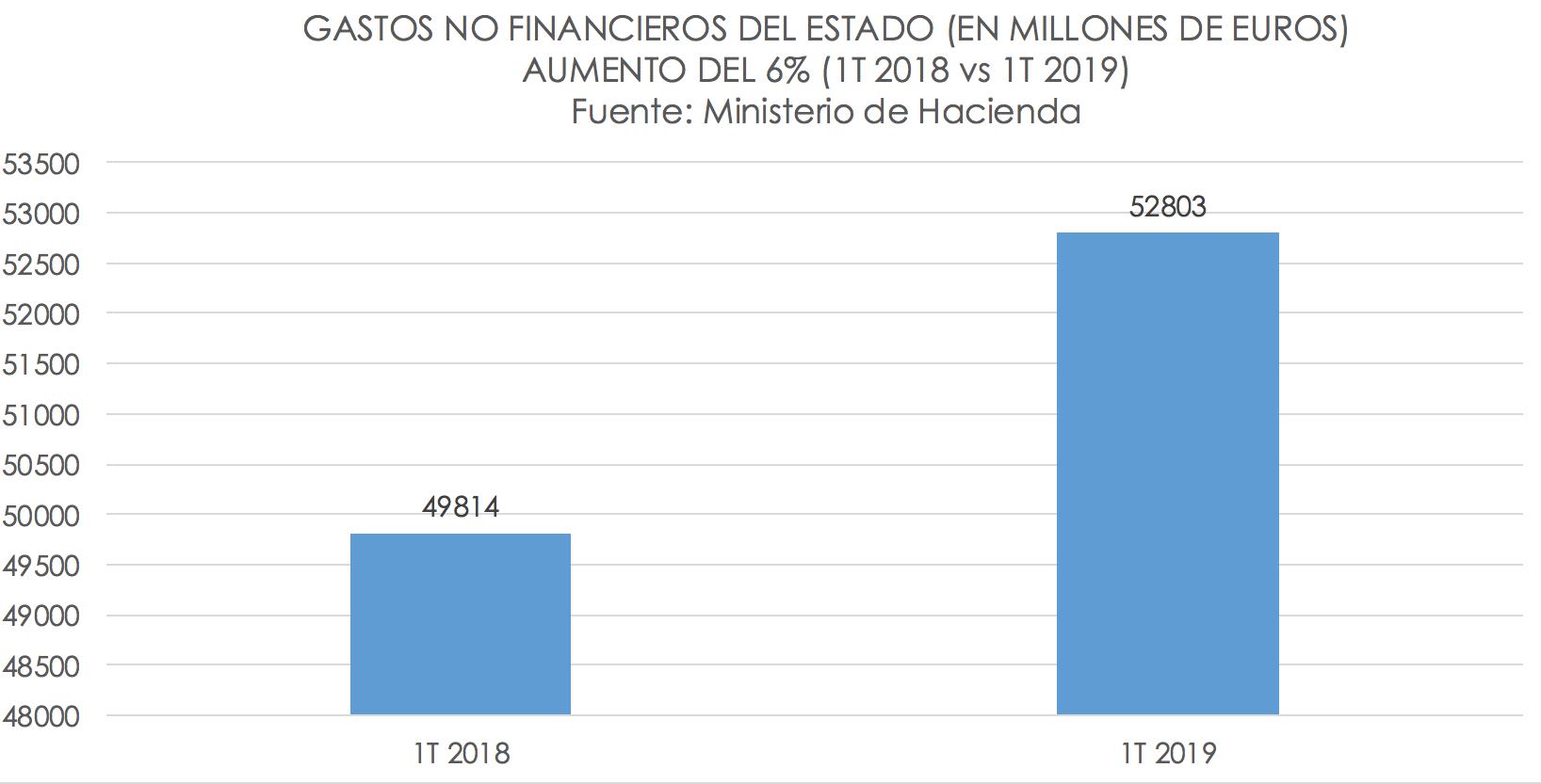 2-aumento-gasto-publico-pedro-sanchez-20