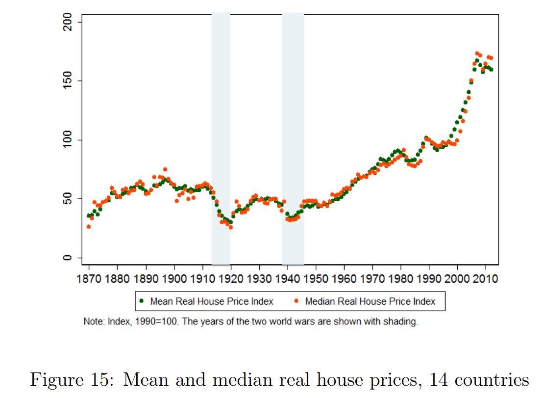 paper-precios-vivienda-1870-grafico-prin