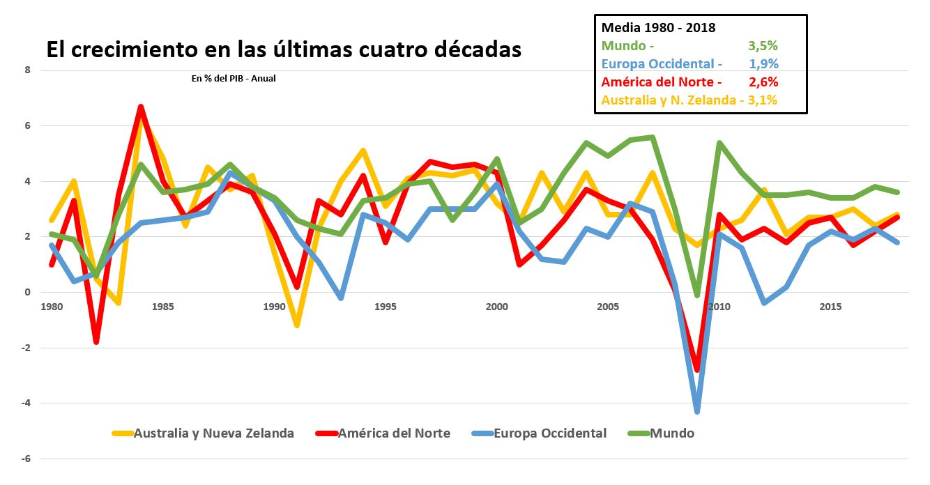 fmi-crecimiento-pib-regiones-1980-2018.j