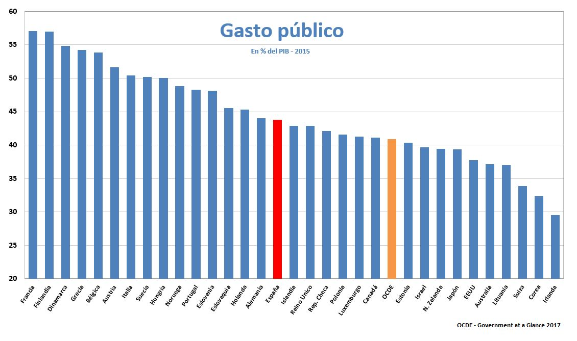 ocde-gasto-publico-2015.jpg