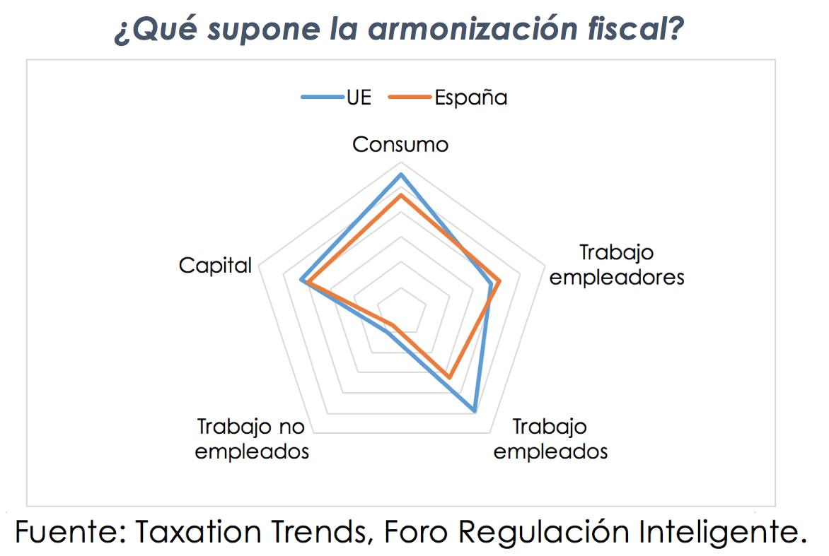 armonizacion-fiscal-foro-regulacion-inte