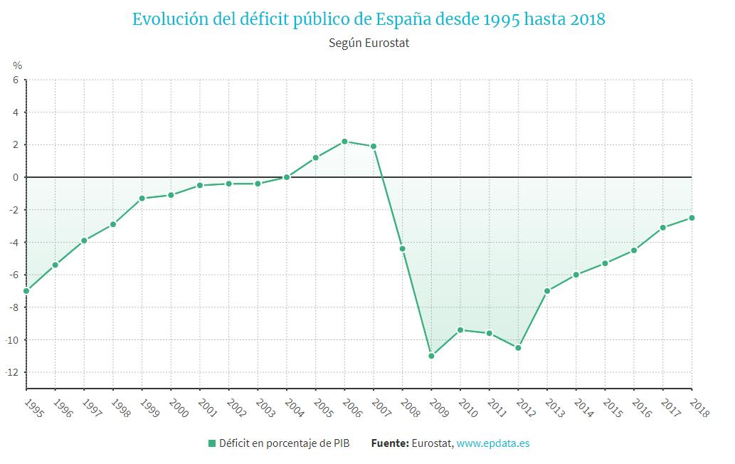 evolucion-deficit-esp.png