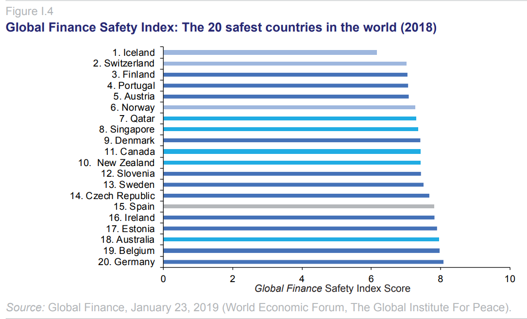 global-finance-safety-index.png