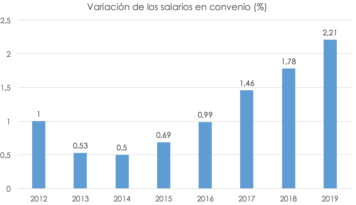 evolucion-salarios-espana-1.png
