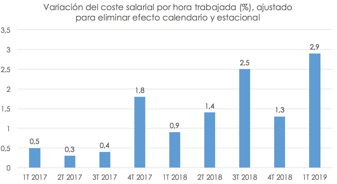evolucion-salarios-espana-2.png