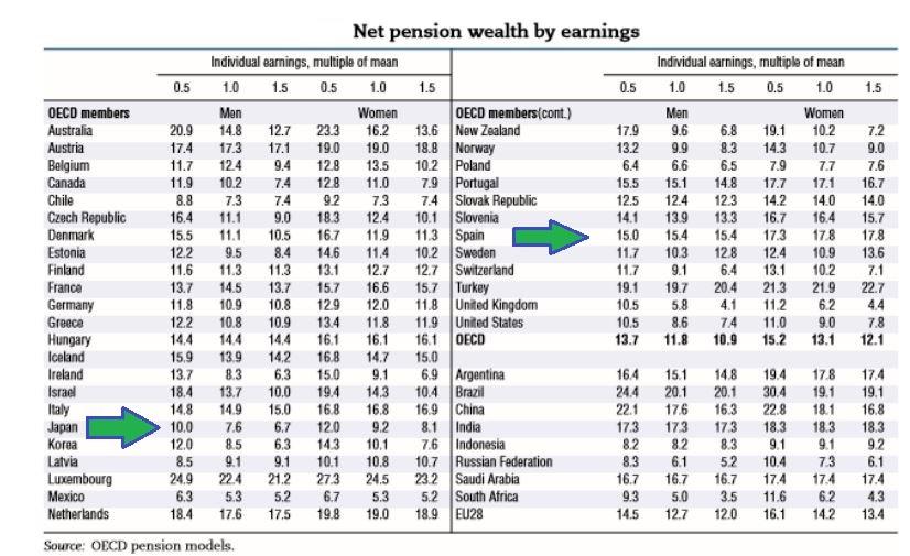 japon-espana-pensiones-ocde-riqueza-2-bi