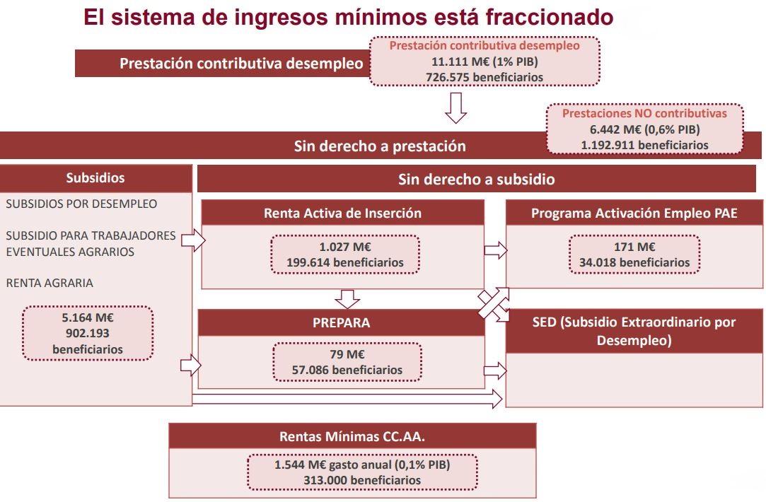 airef-renta-minima-cuadro-general-3.jpg