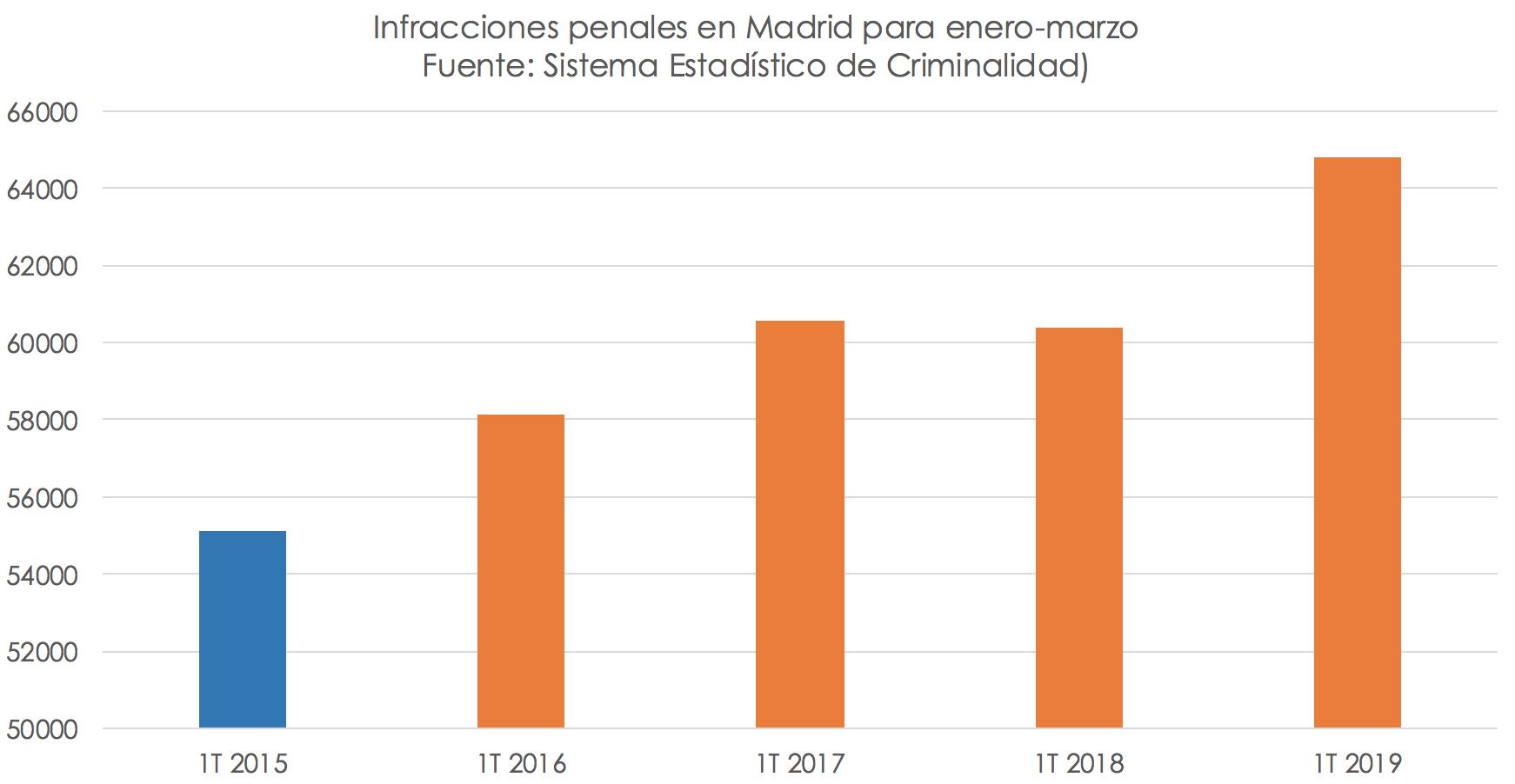 infracciones-penales-madrid-delincuencia