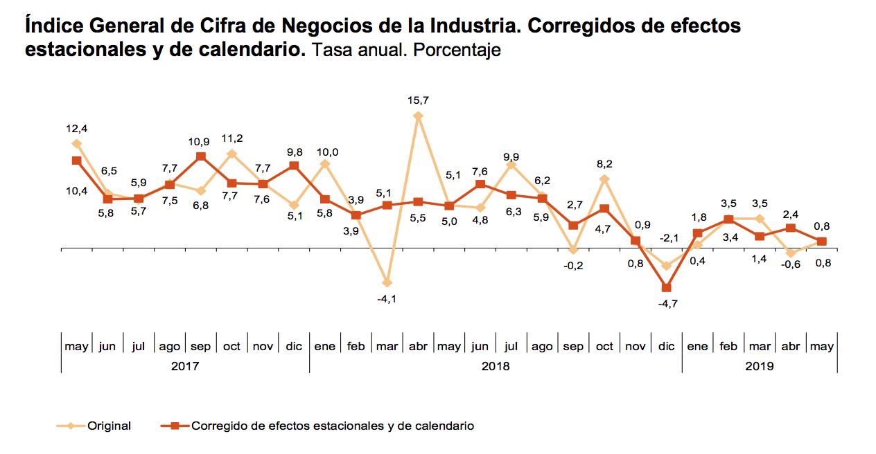 1-crisis-industria-espana.png
