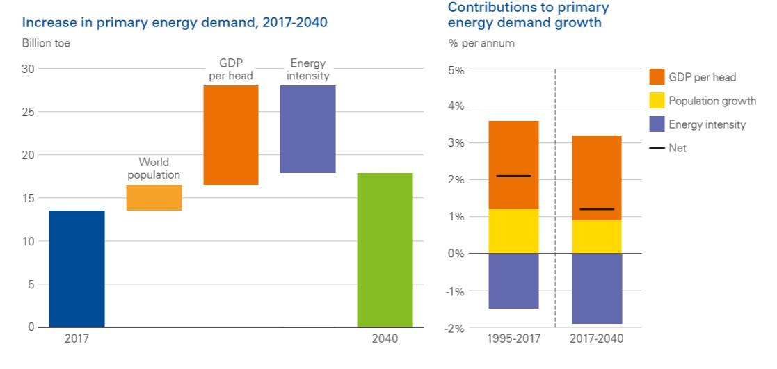 bp-2019-prediccion-uso-energia.jpg