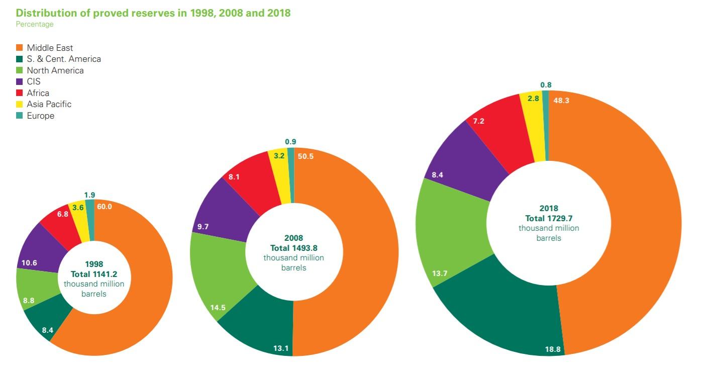bp-2019-reservas-probadas-petroleo.jpg