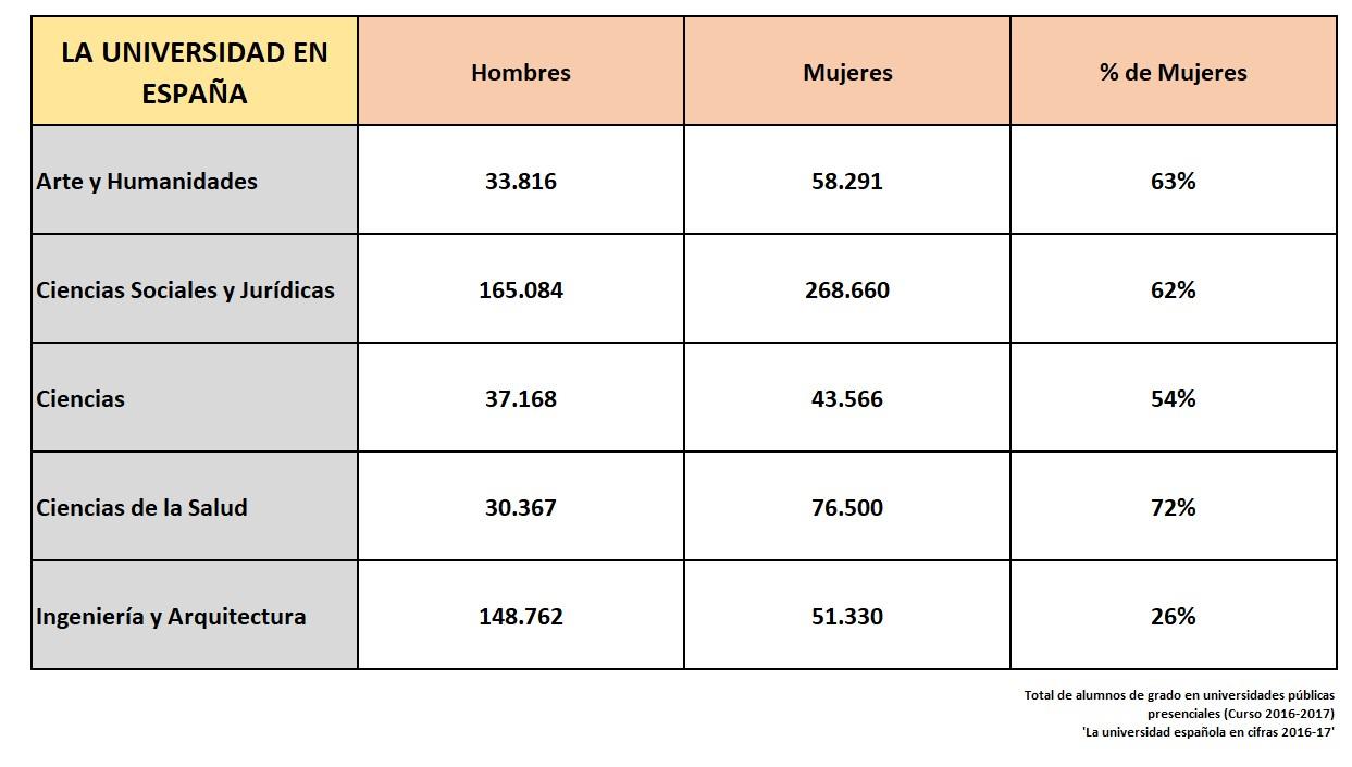 cifras-universidad-hombres-mujeres-2016-