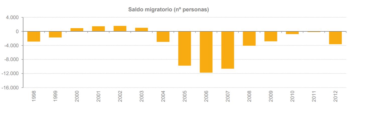 saldo-migratorio.png