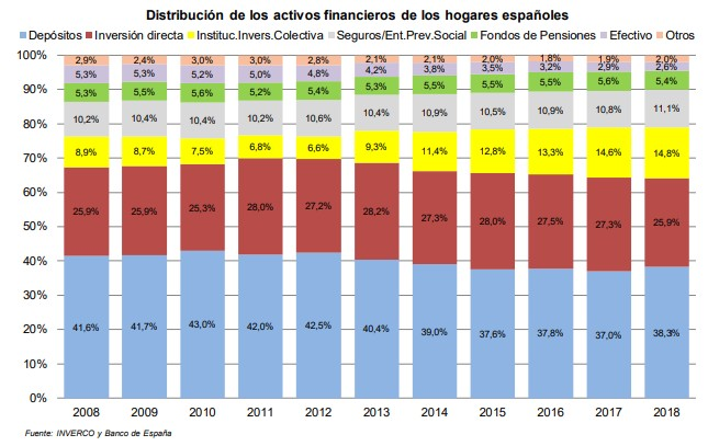 activos-financieros-espana-inverco-1.jpg