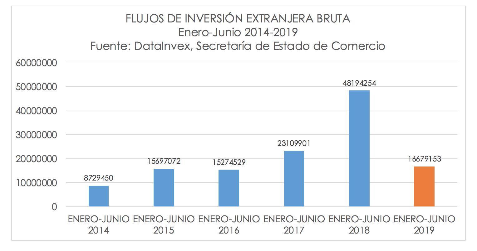 inversion-extranjera-primer-semestre-esp