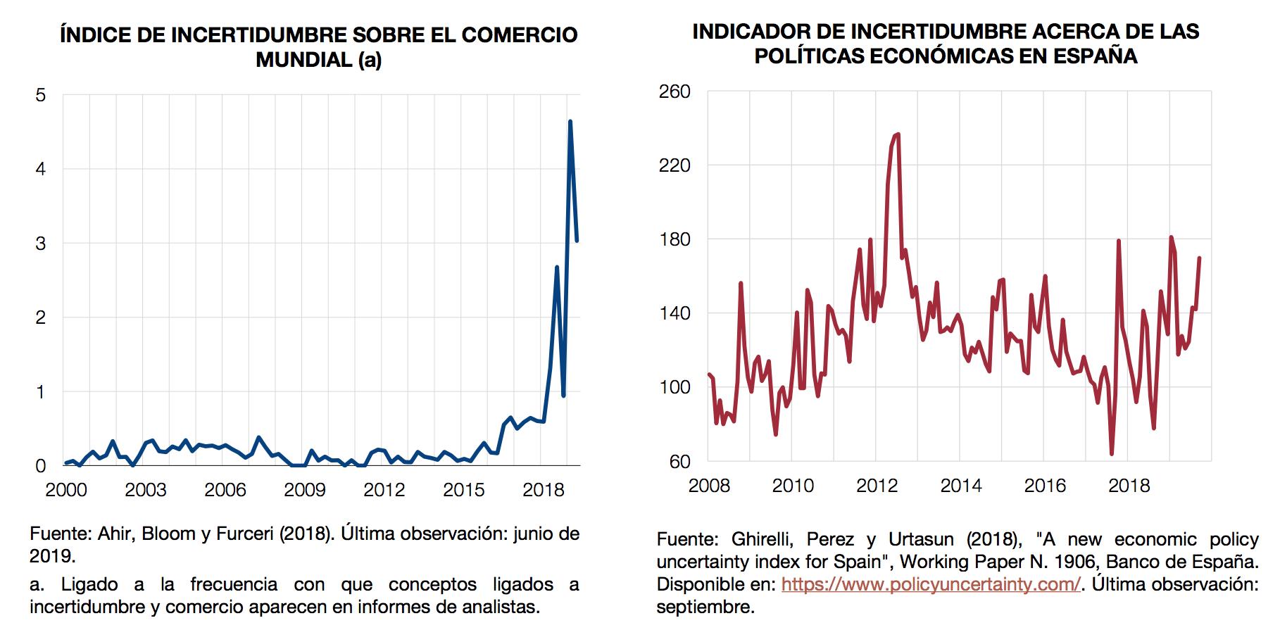banco-de-espana-1-incertidumbre.png
