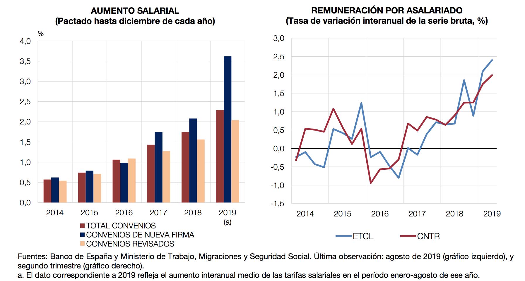 banco-de-espana-3-costes-laborales.png