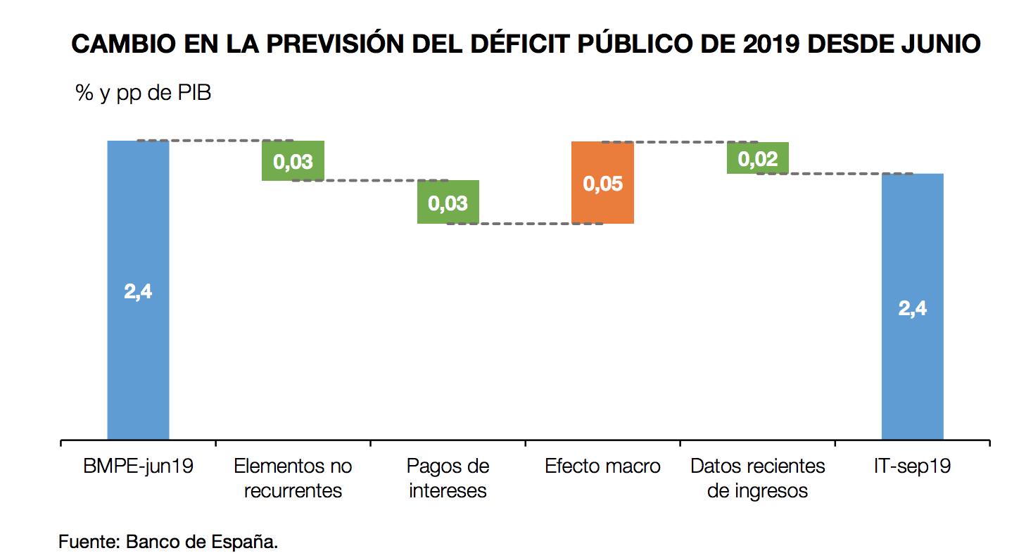 banco-de-espana-deficit-publico-pedro-sa