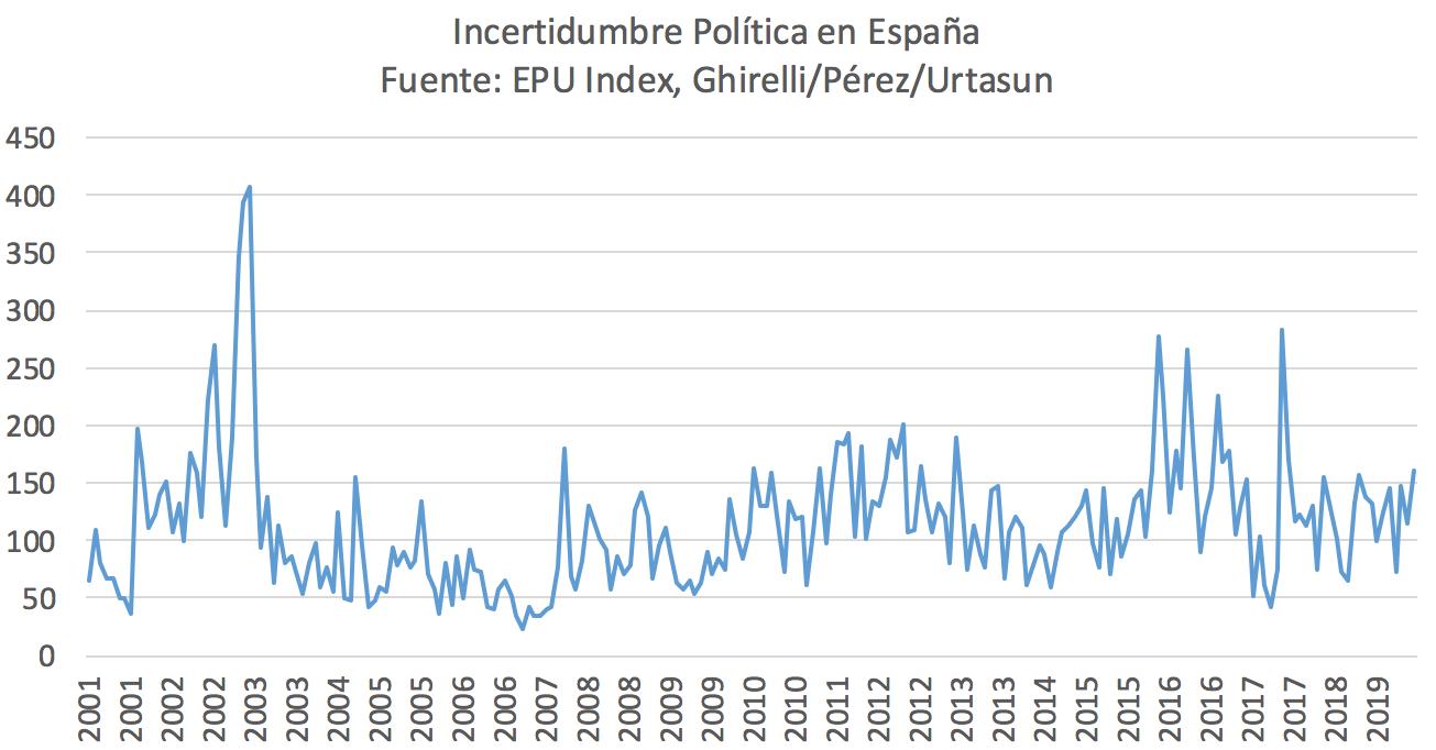 indice-incertidumbre-politica-espana-1.p