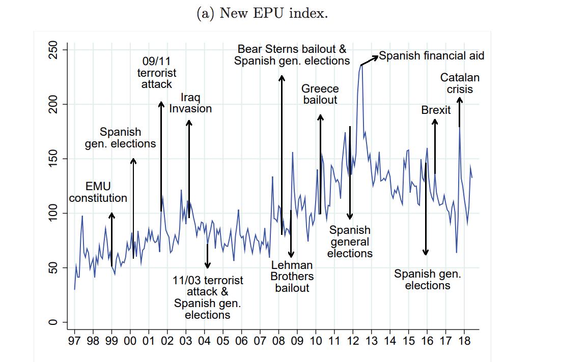 indice-incertidumbre-politica-espana-2.p