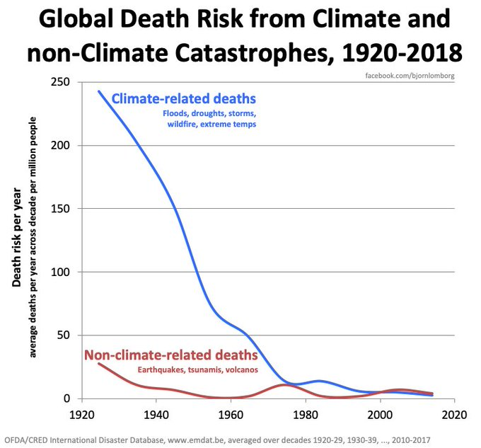 2-tasa-muertes-climaticas-extremas.png
