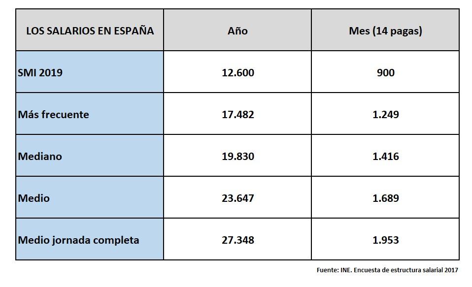 pensiones-dignas-1-salarios-medios.jpg
