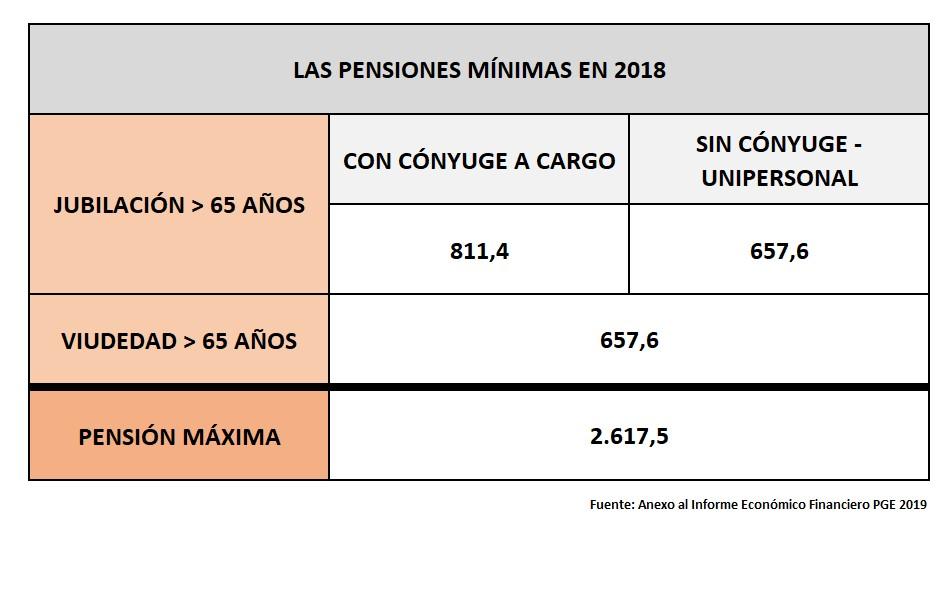 pensiones-dignas-2-pensiones-minimas.jpg