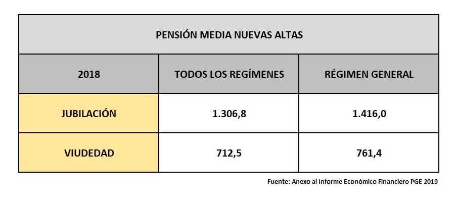 pensiones-dignas-3-altas-medias.jpg