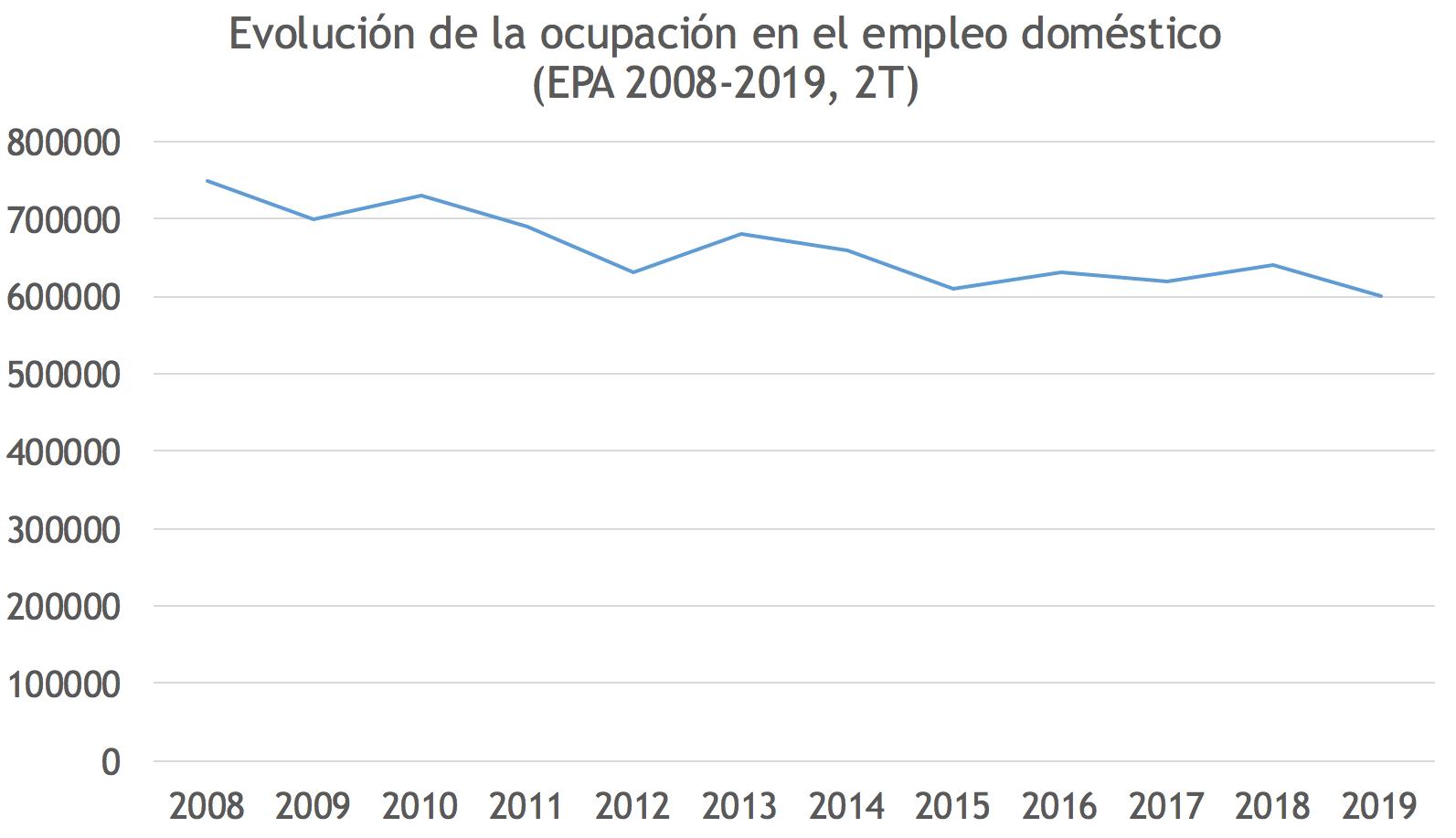 empleo-domestico-espana-epa.png