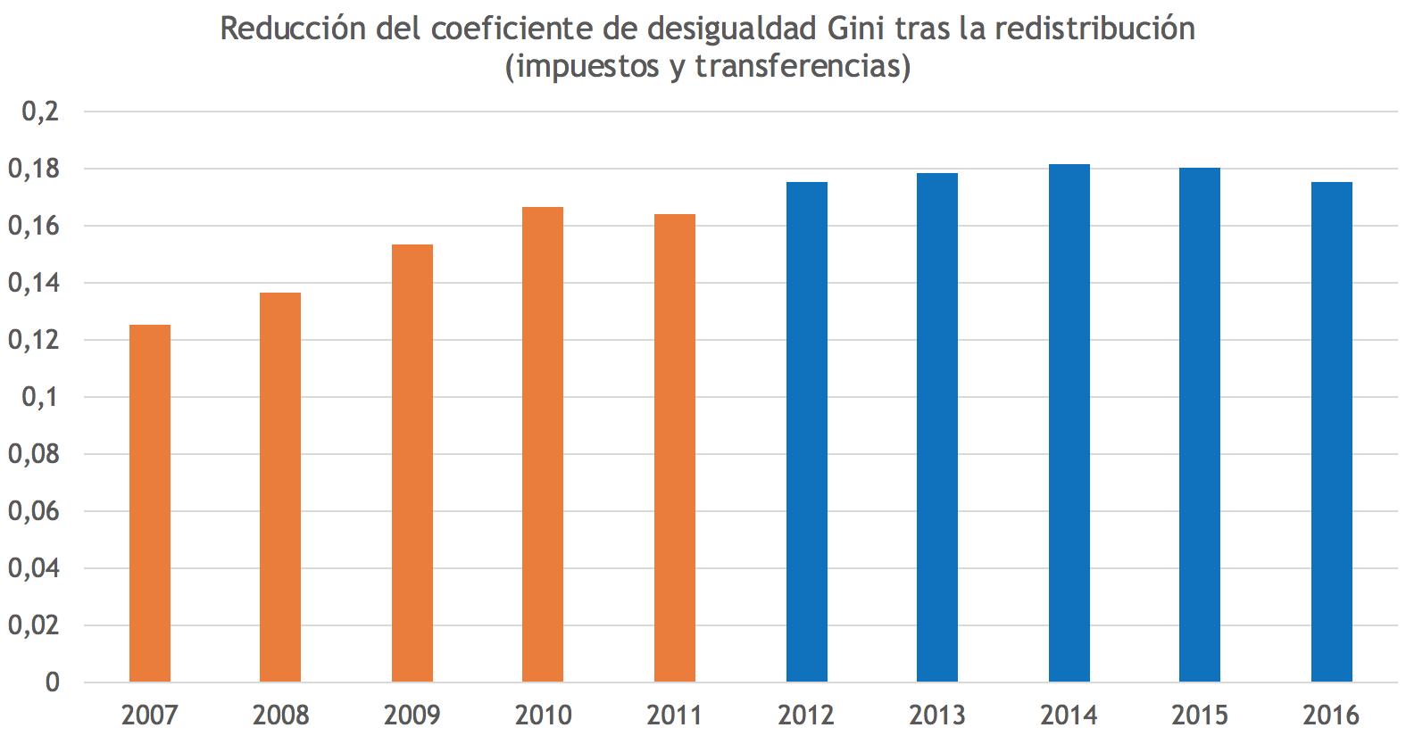 redistribucion-renta-rajoy-zapatero-pp-p
