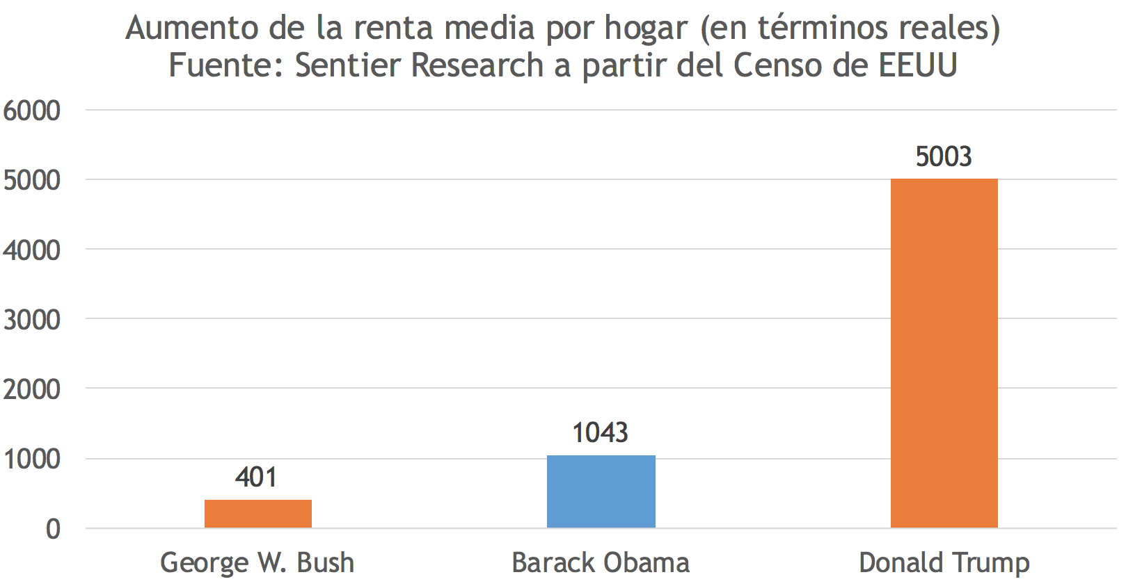 3-aumento-renta-familiar-obama-trump-bus