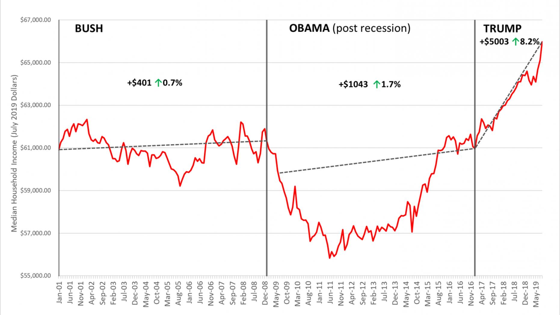 4-aumento-renta-familiar-obama-trump-bus