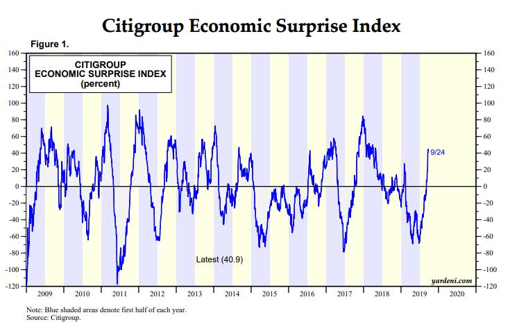 indice-de-sorpresa-economica.png