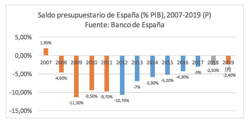 saldo-fiscal-espana-deficit.png