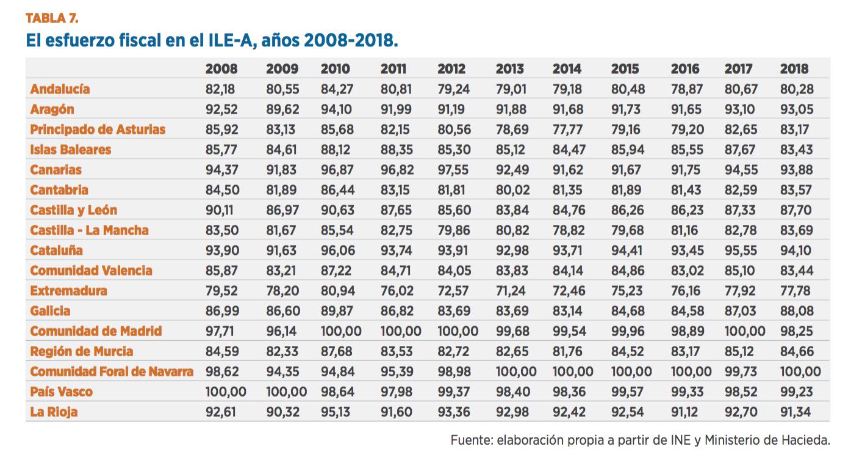 esfuerzo-fiscal-espana-3.png