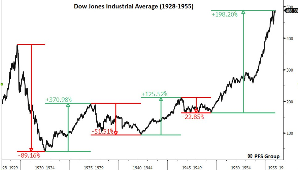 grafica-dowjones-1929.jpg
